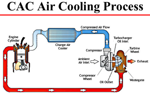 swamp cooler motor wiring diagram fleet air technology charge air coolers  fleet air technology charge air coolers